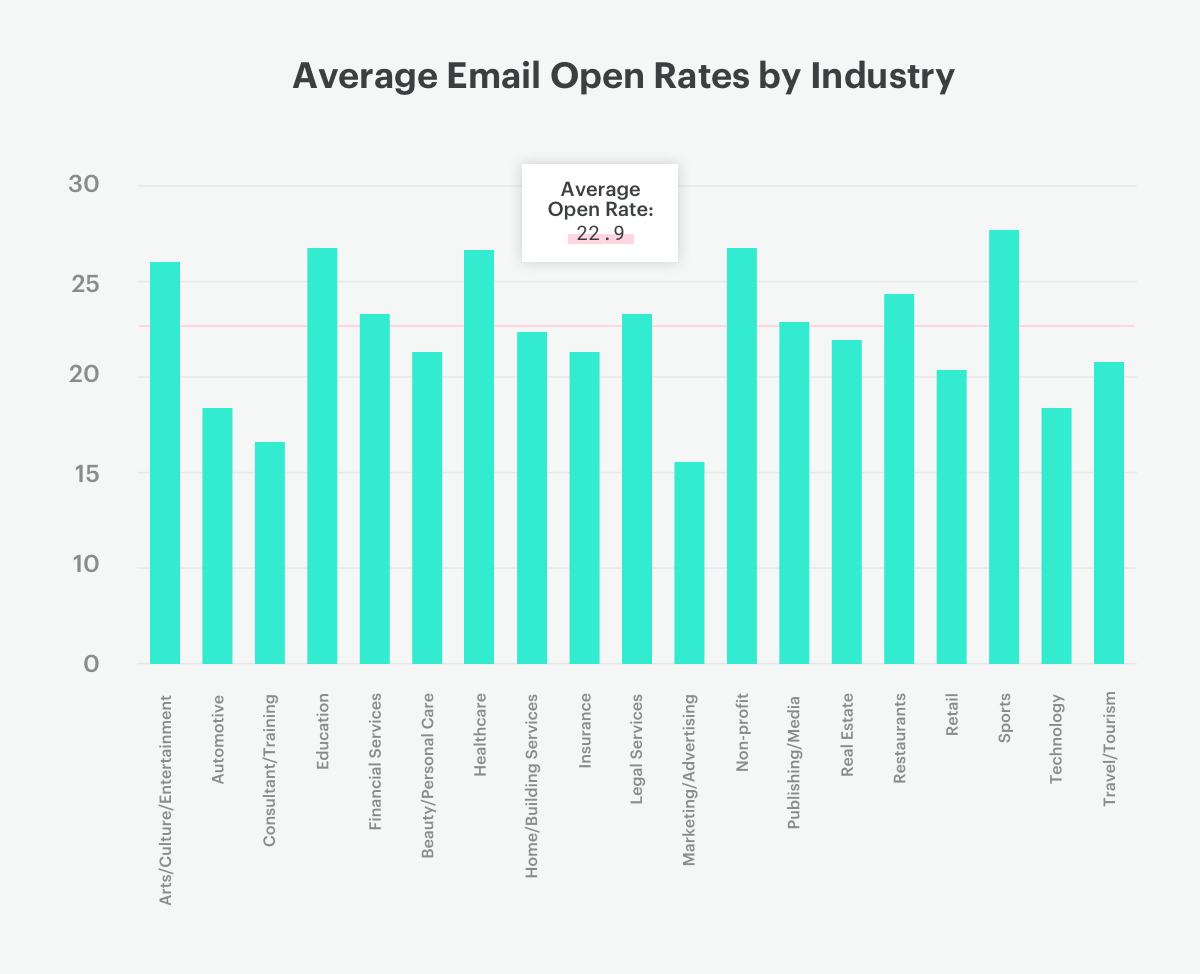 average email open rates by industry