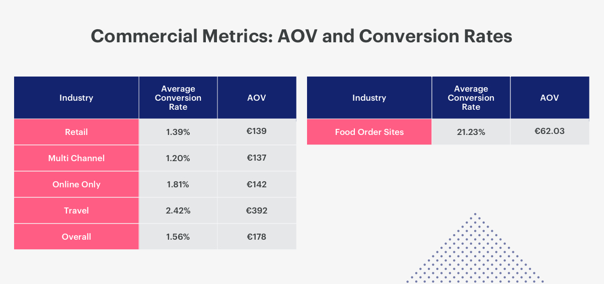 average conversion rates for commercial industry