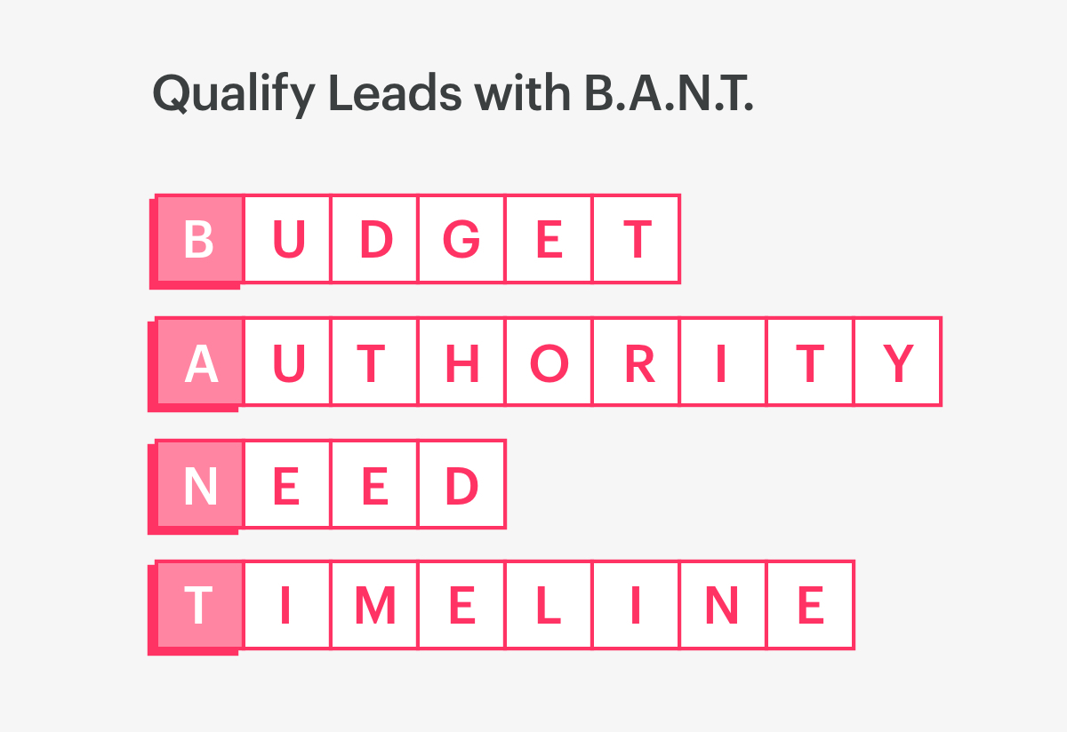 use B.A.N.T. to qualify leads (budget, authority, need, timeline).