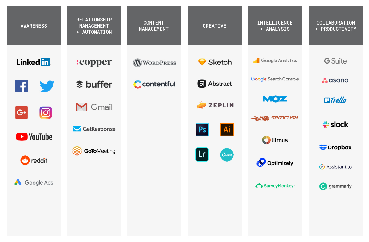 an example tech stack chart for marketing automation, CRM, and other tools.