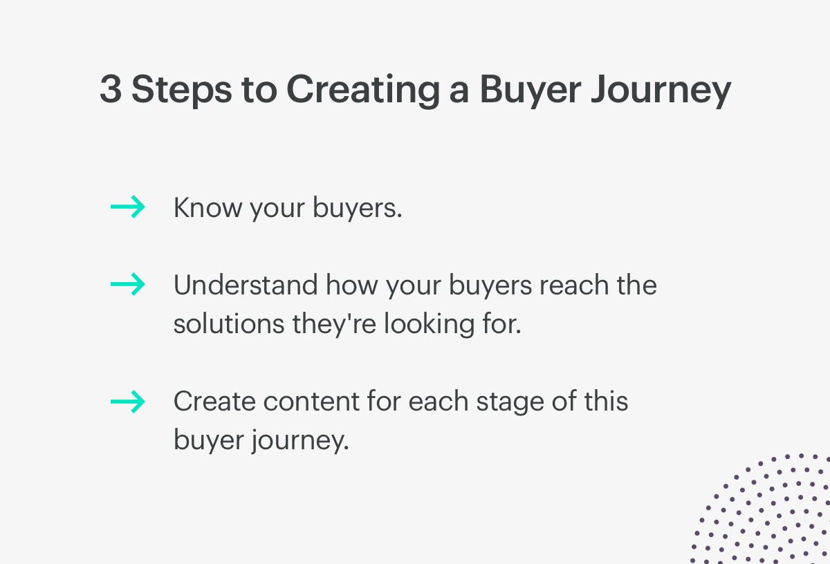 3 steps to creating a buyer's journey.