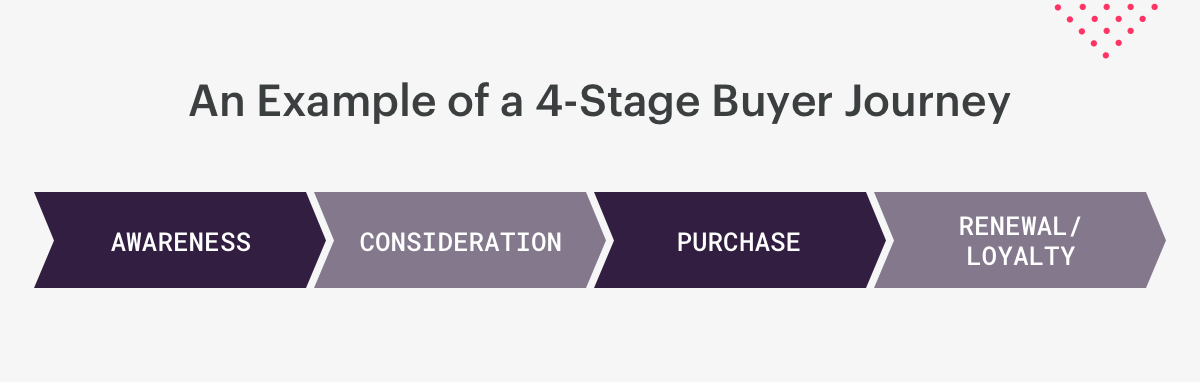 an example of a 4-stage buyer's journey.