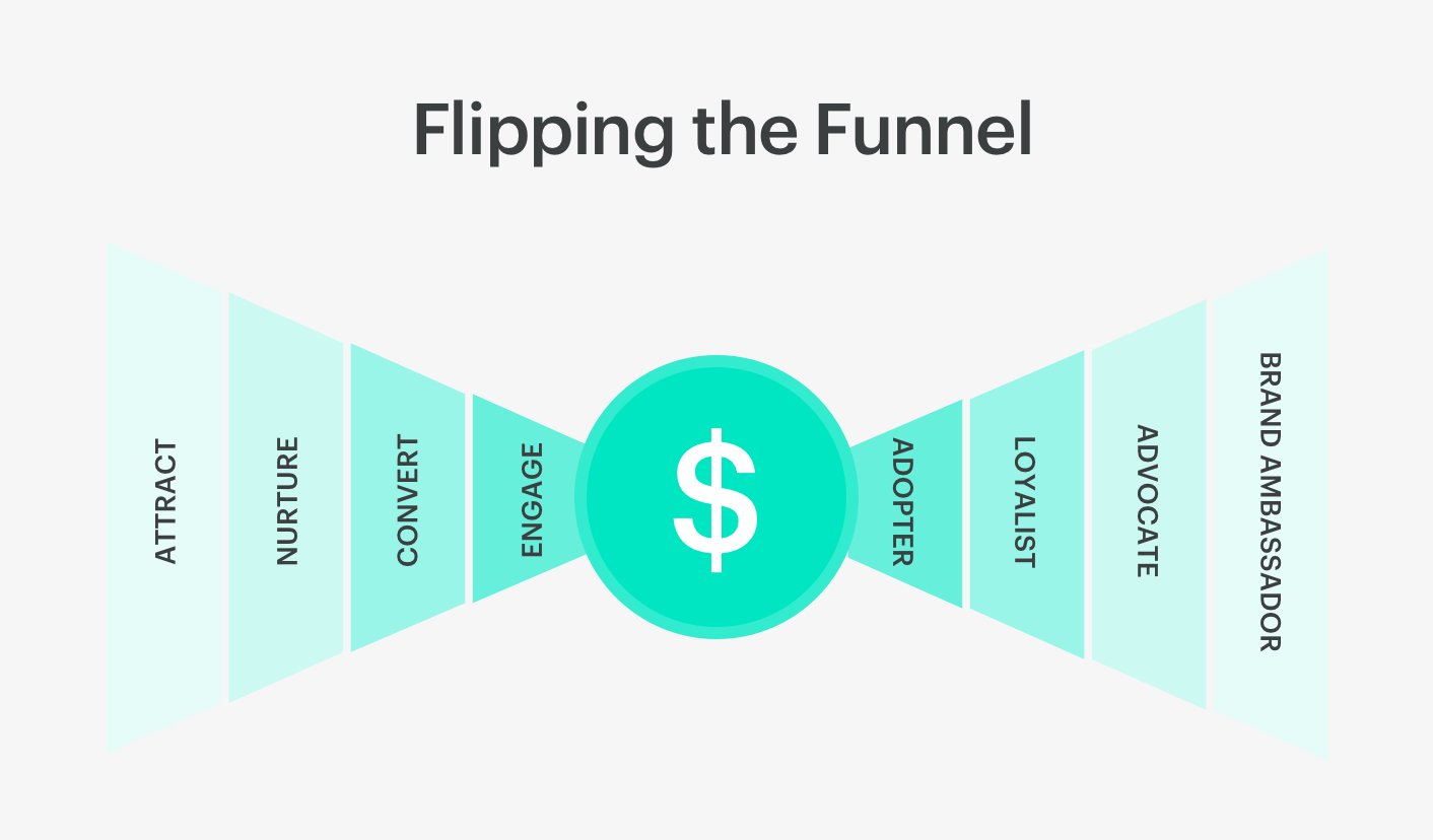 flipping the sales funnel