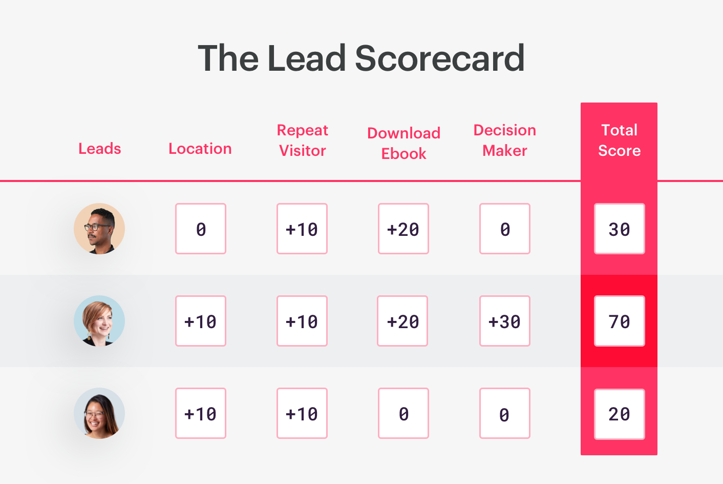 a lead scorecard example.