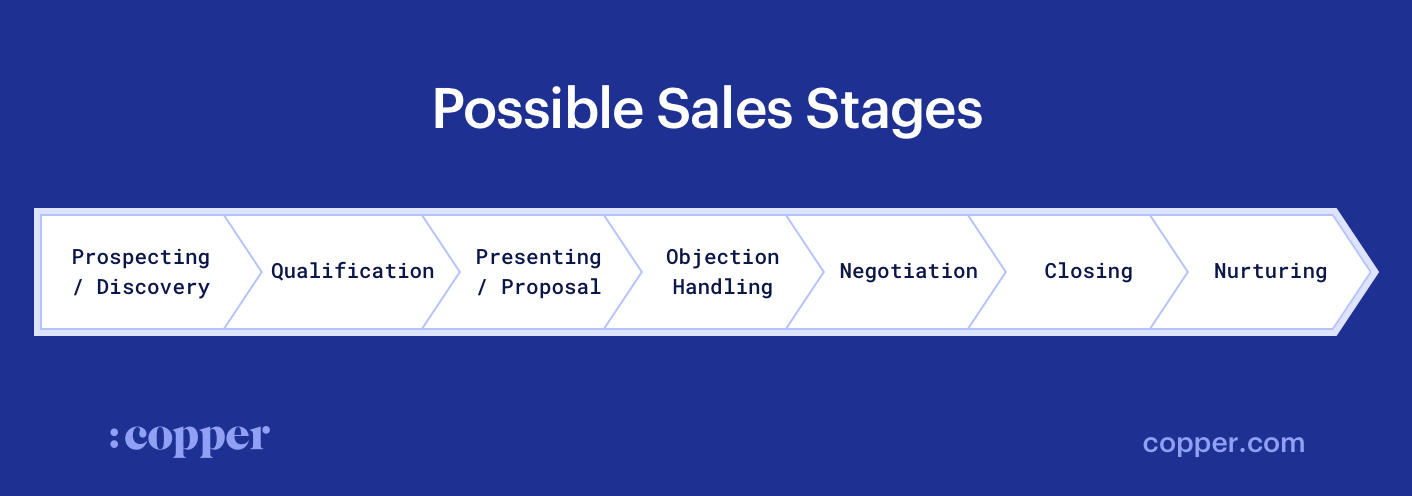 Sales stages