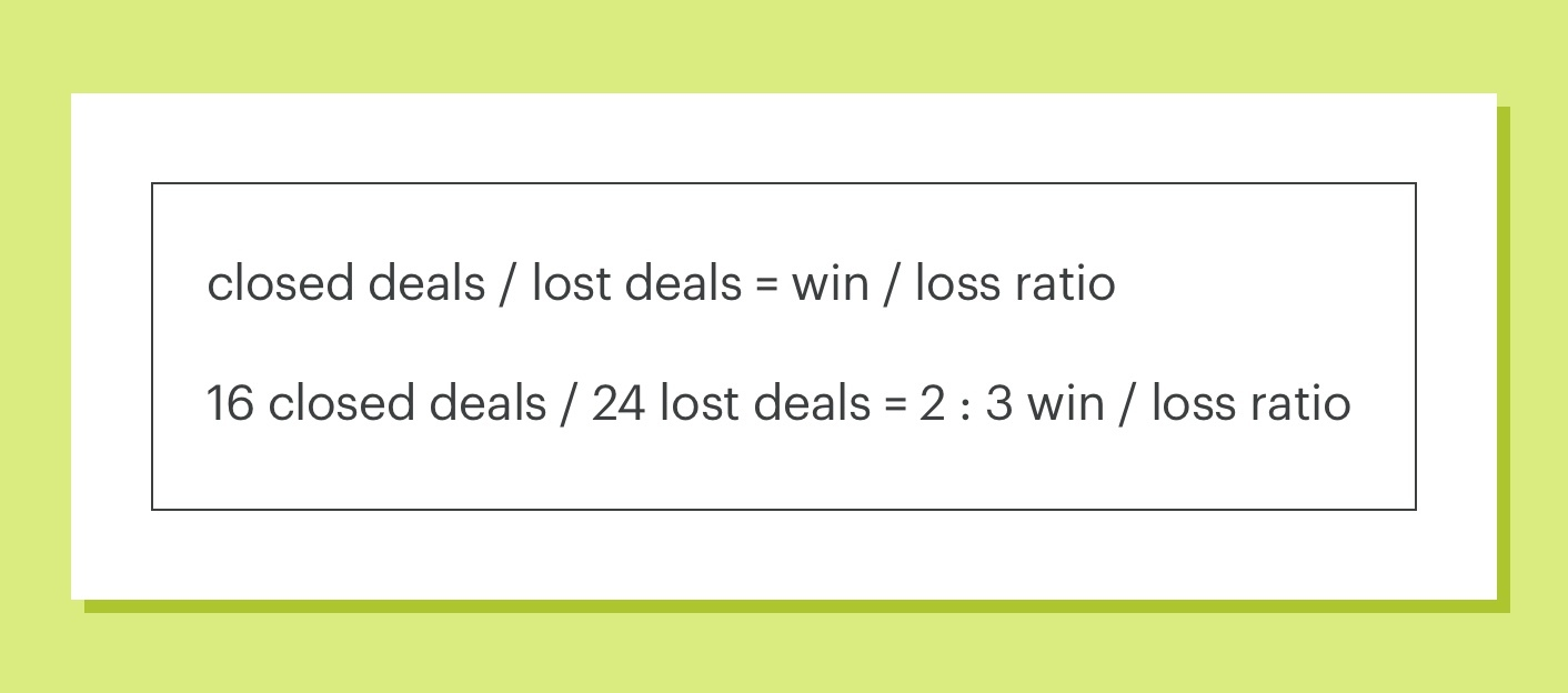 win loss ratio calculation