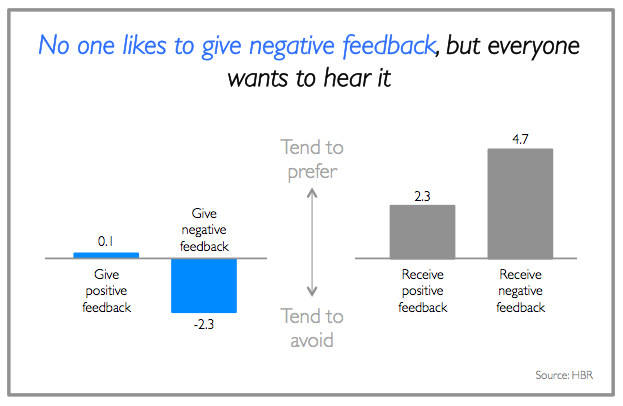 giving negative feedback is an important skill