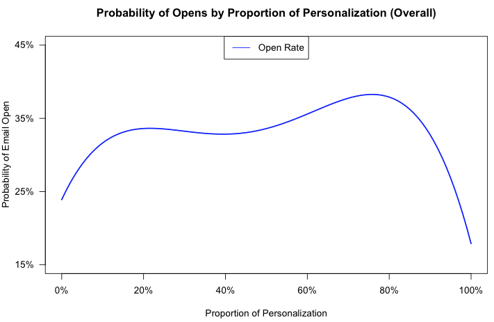 probability of email opens by level of customization