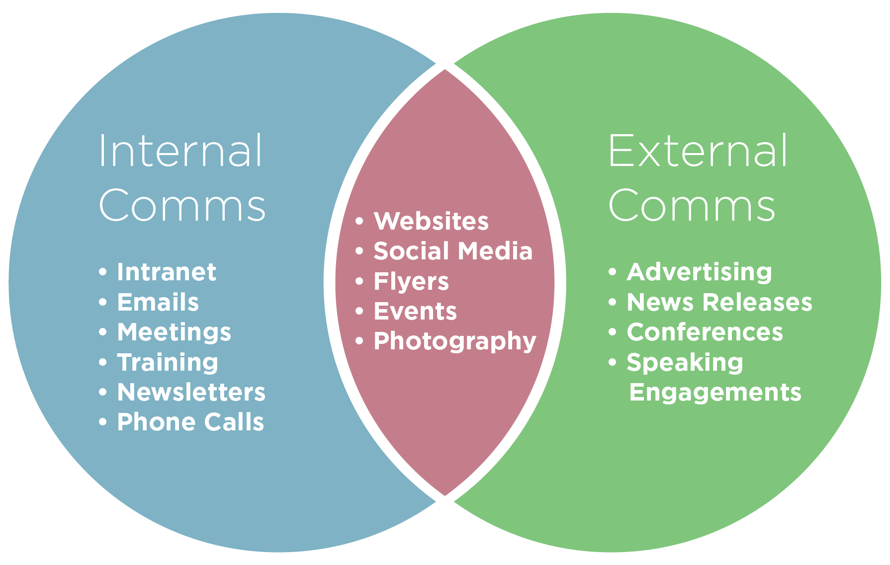Different communications channels to use