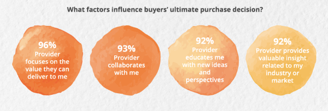 factors that influence buying decisions