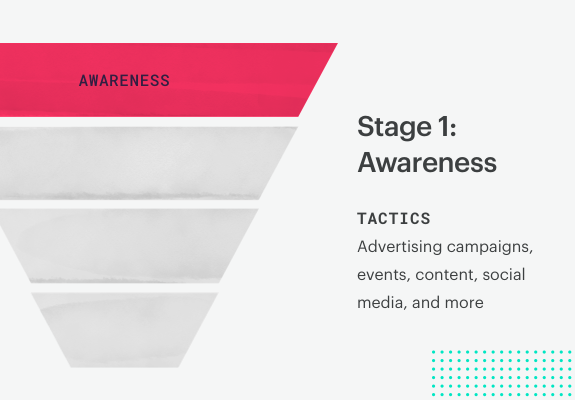 sales funnel stage 1: awareness