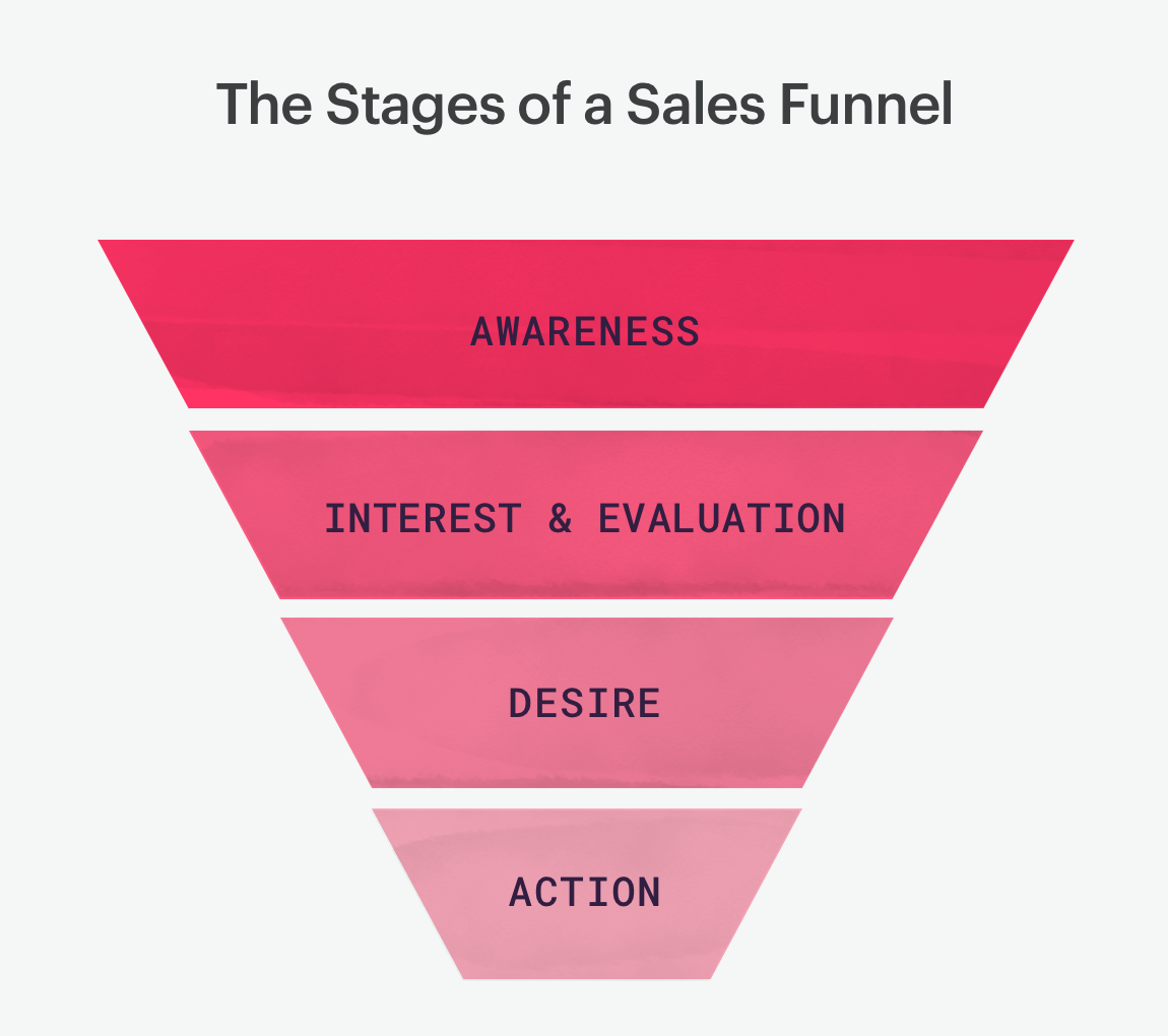 the 4 stages of a sales funnel