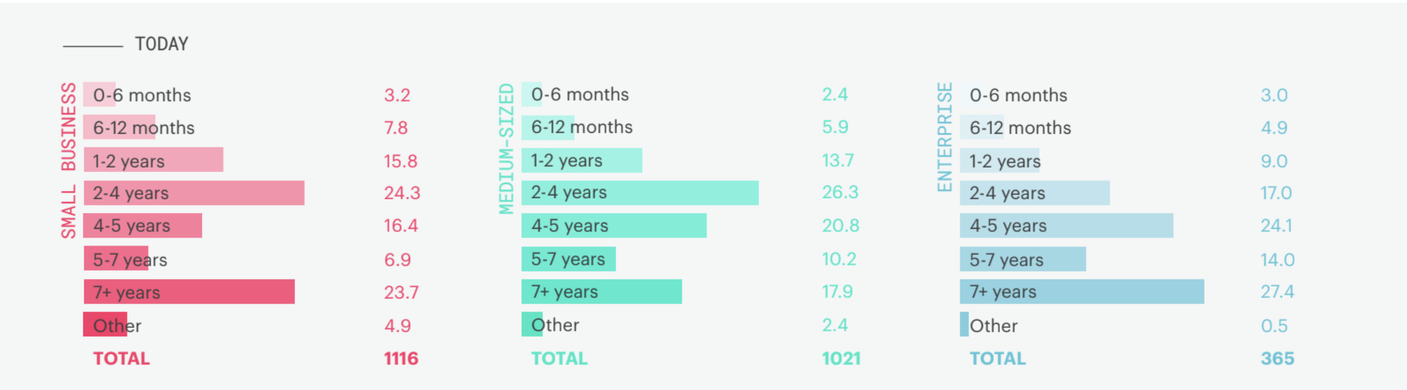 chart: how long business relationships are lasting today