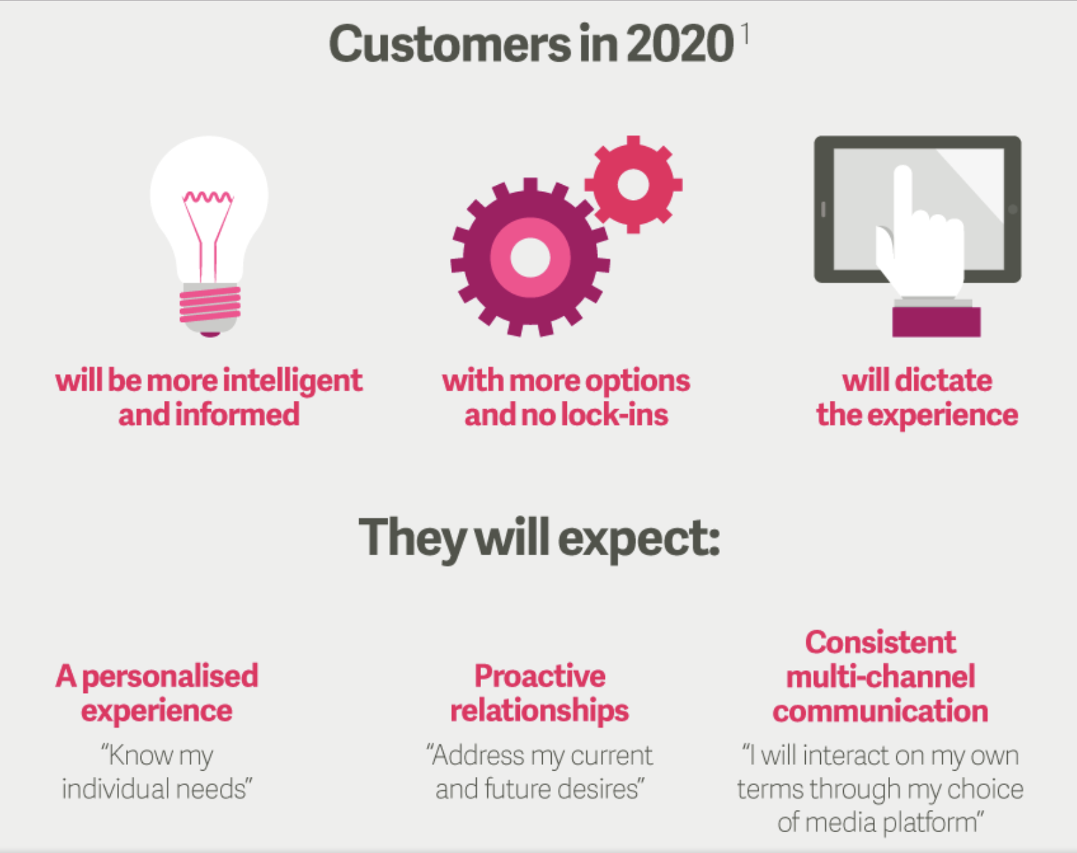 infographic: customers are expecting a personalized experience and relationships.