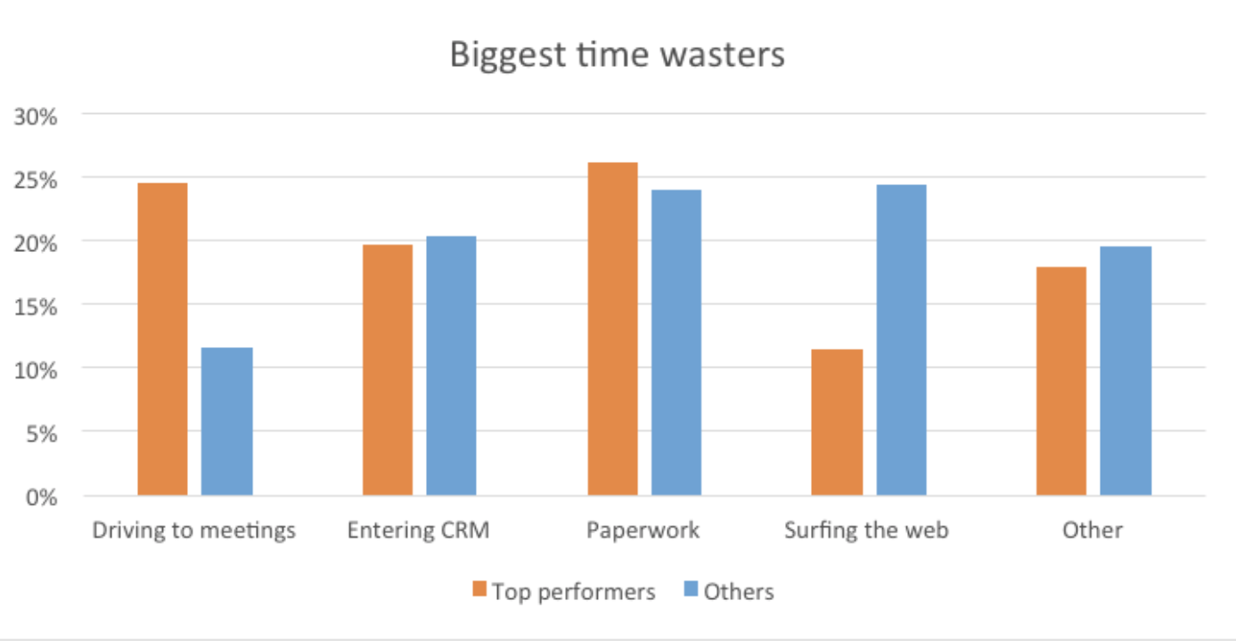 biggest sales time-wasters