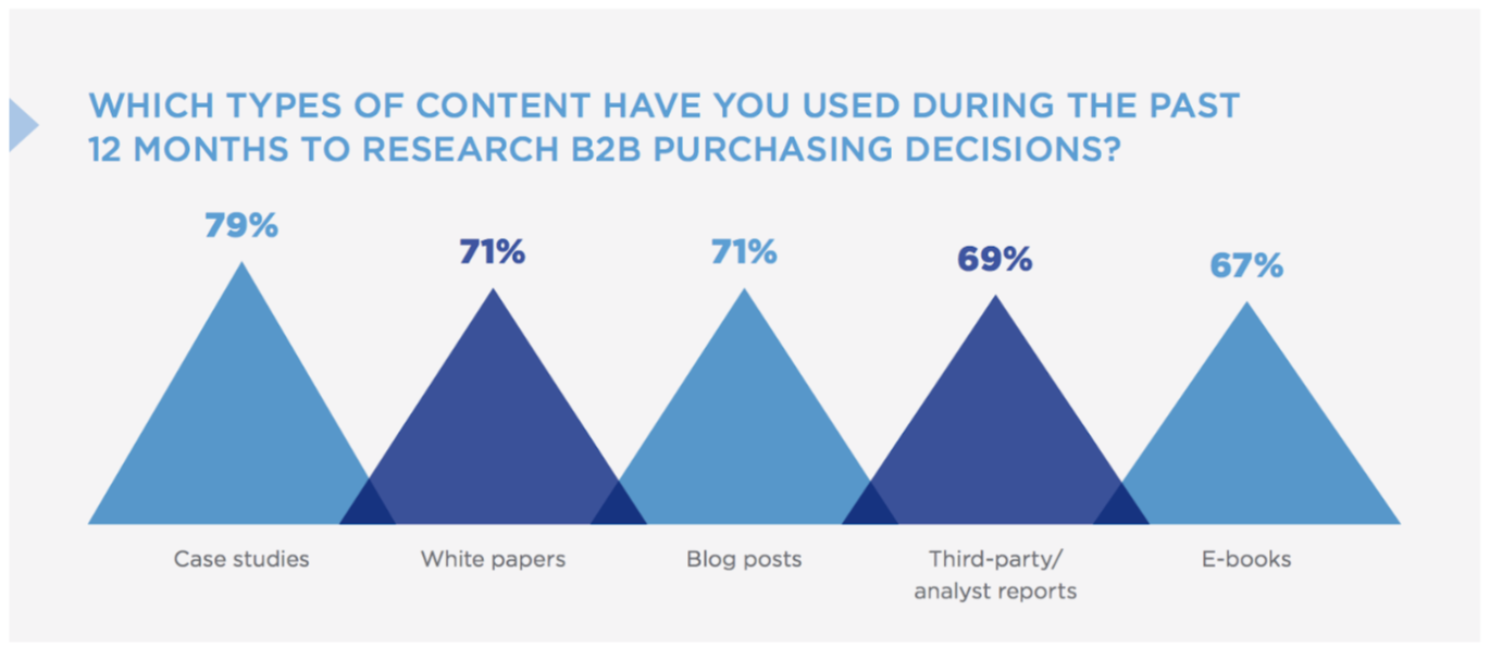 what kinds of content do buyers consume before buying?