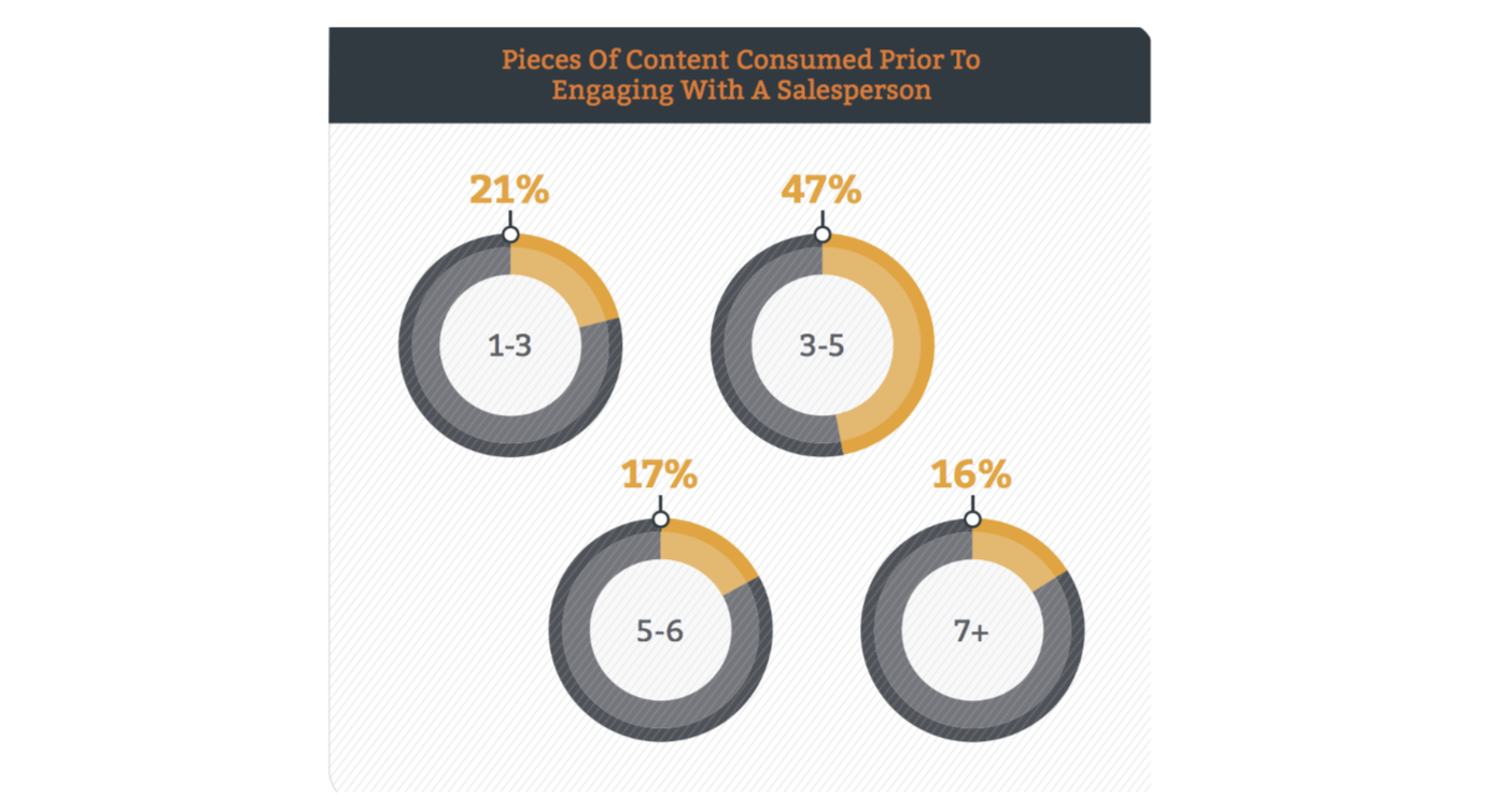 47% of B2B shoppers look at three to five pieces of content before engaging with a sales rep.