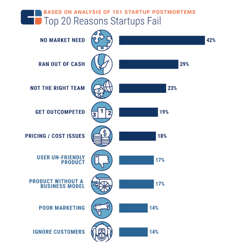 top reasons startups fail.