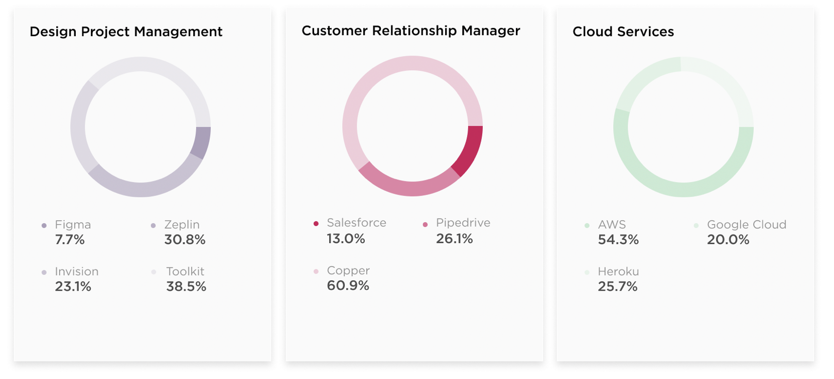 According to the Brex Report, Copper is the most popular CRM among startups