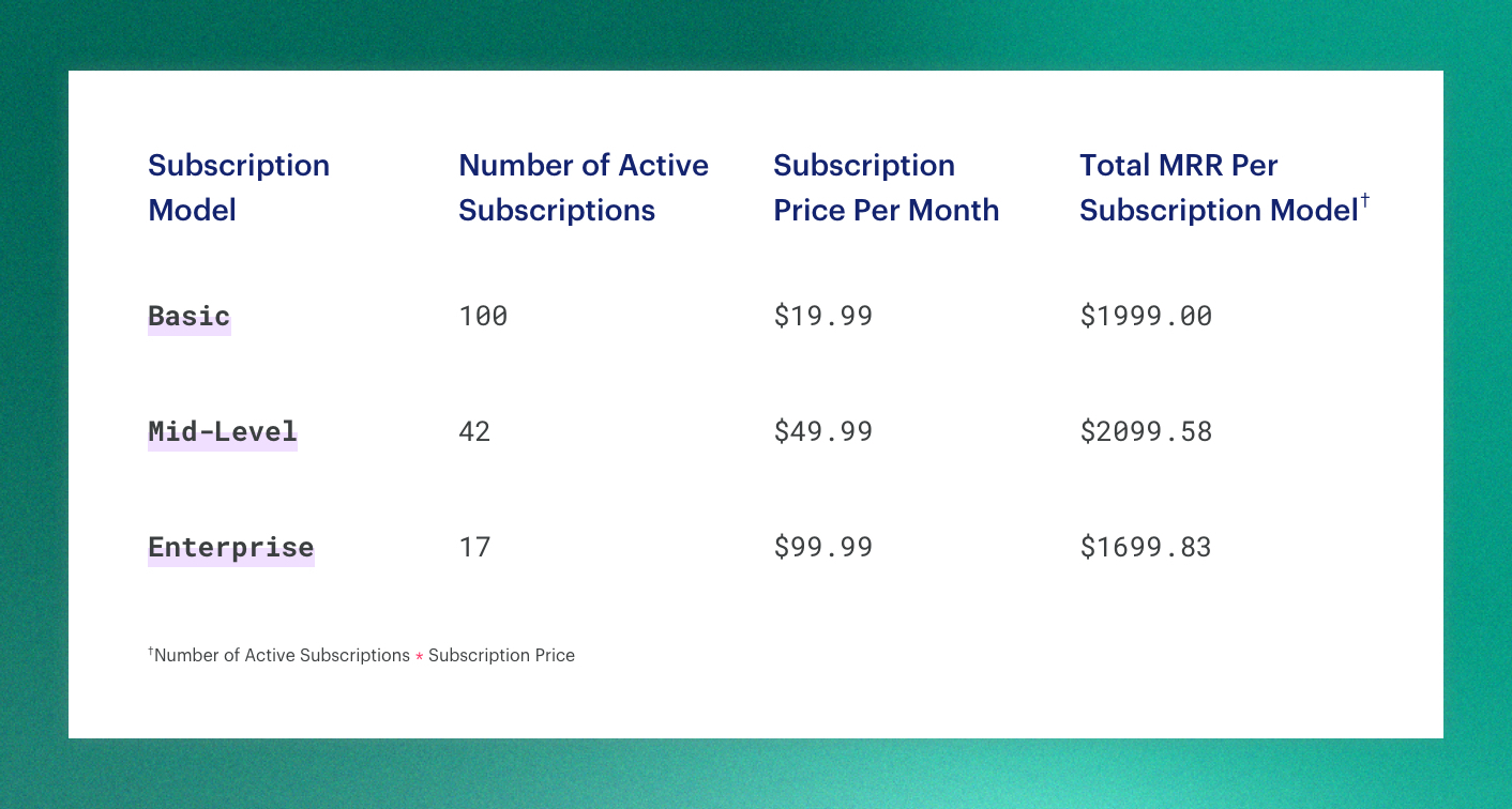 subscription models examples