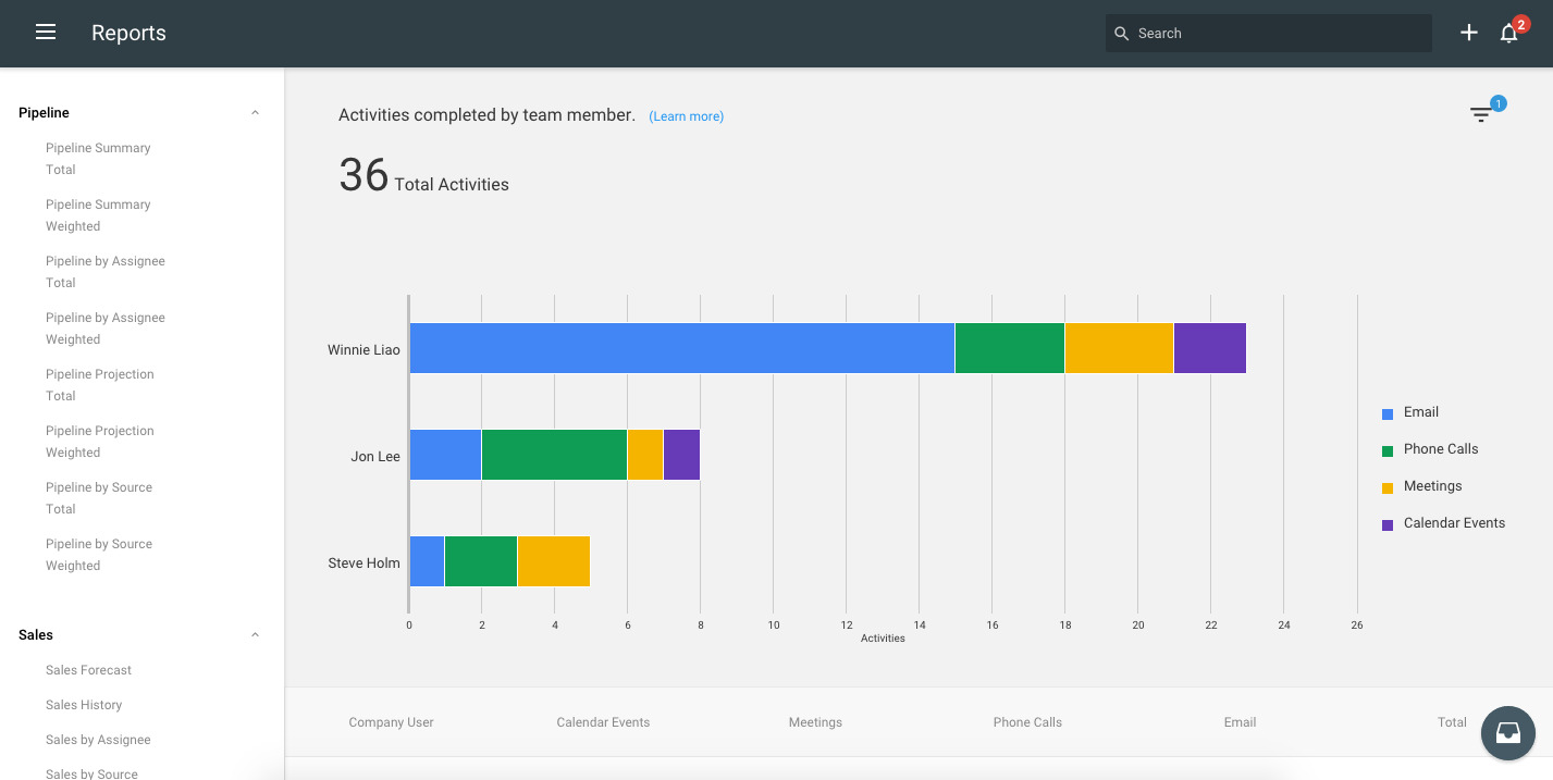 copper crm's activity by user report for sales execs