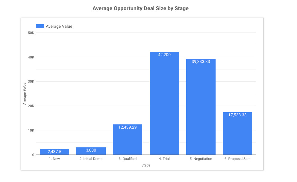 average deal size report in copper crm