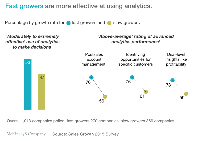 fast growers in sales are more likely to use analytics.