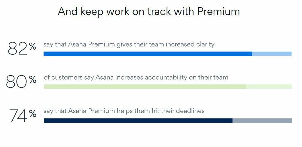 asana premium social proof upsell