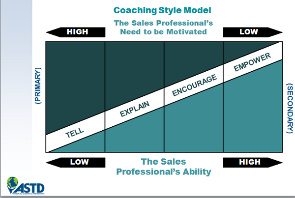 sales coaching model from astd.