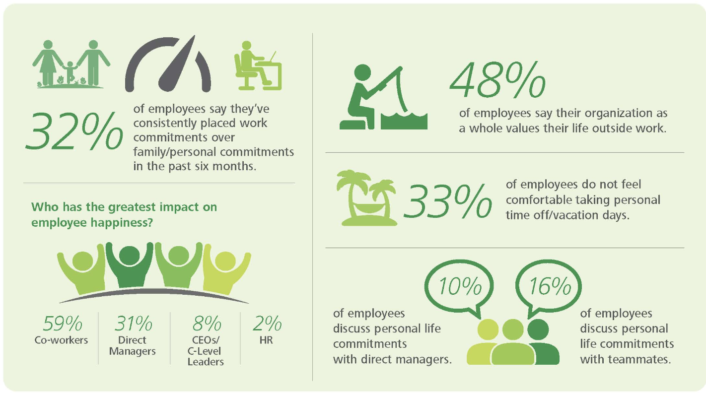 deloitte's research on work-life balance