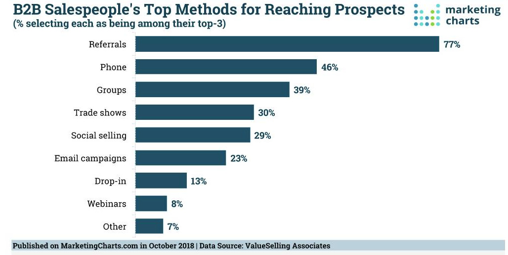 b2b top methods of reaching prospects