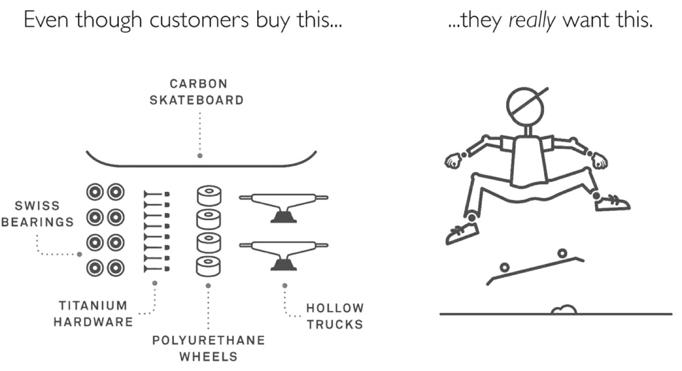 what customers are buying when they convert
