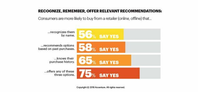 customers are more likely to buy from a brand that recommends options based on their past purchases