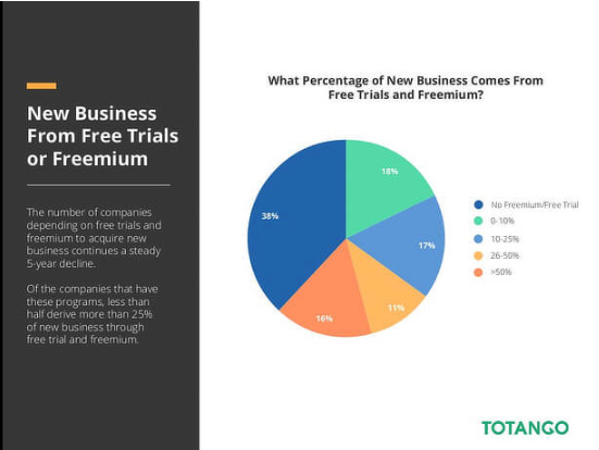 Totango's 2016 SaaS Metrics report: new business comes from free trials and freemium upgrades