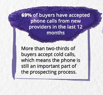 percentage of buyers who take phone calls