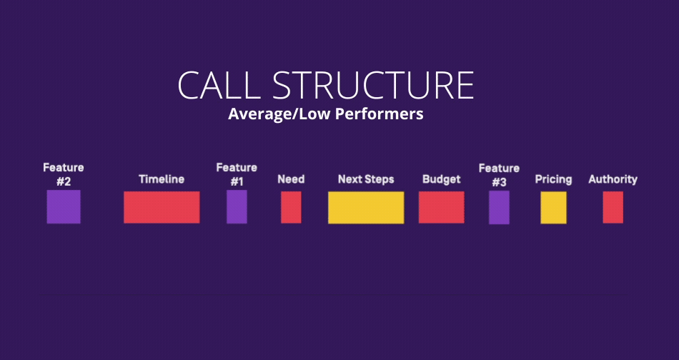 call structure for sales high performers.
