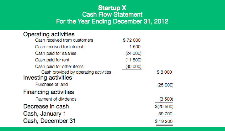 An example of a cashflow statement.