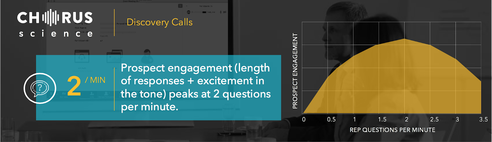 in discovery calls, ask 2 questions per minute to keep a prospect engaged.