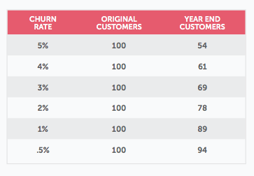 churn rate comparison