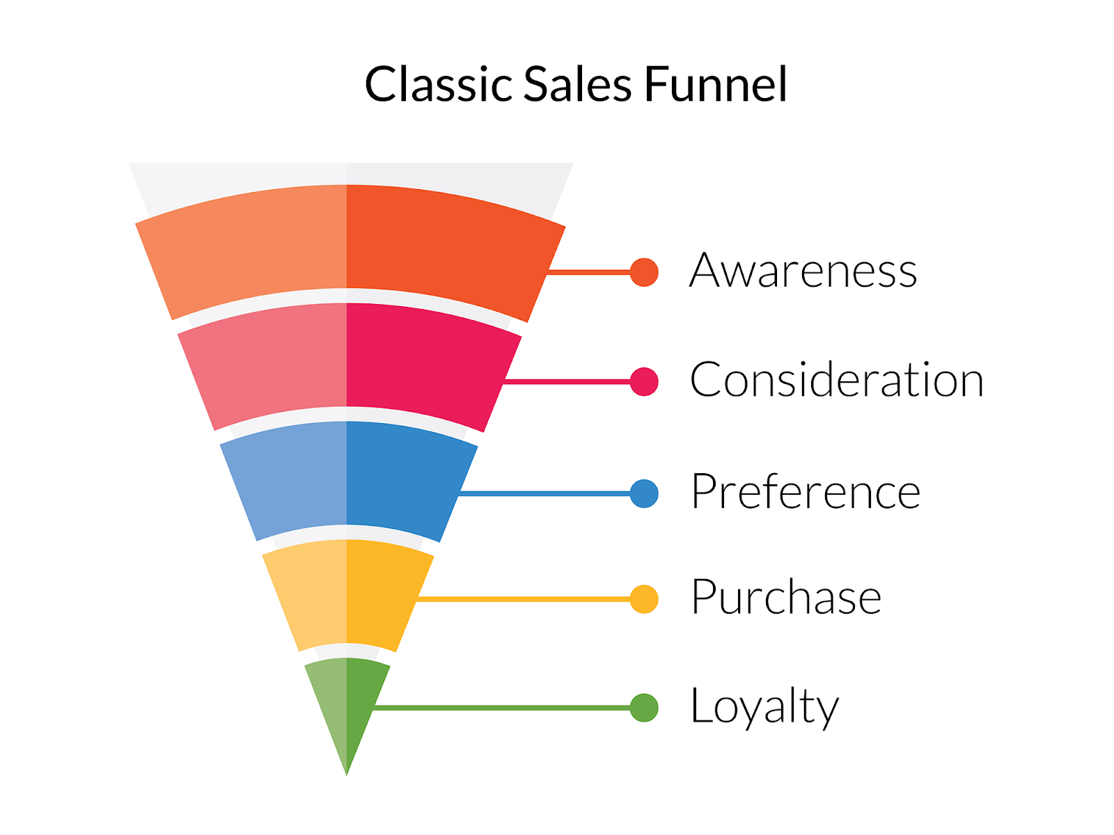 5 Essential Stages Of Killer B2b Sales Funnels Copper