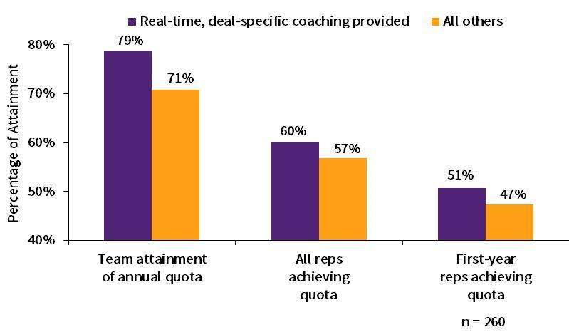 real-time sales coaching benefits (chart)