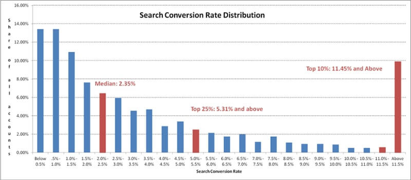 conversion rate distribution chart