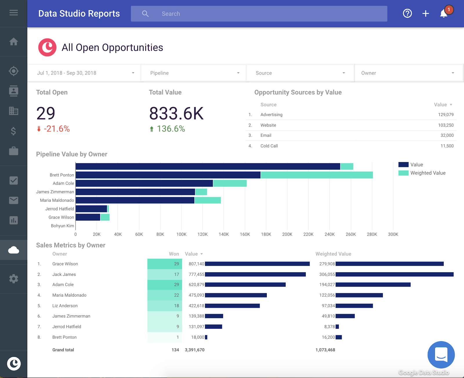 copper crm's reporting capabilities with google data studio