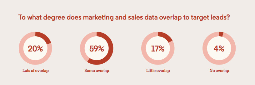 marketing and sales should have more overlapping lead data