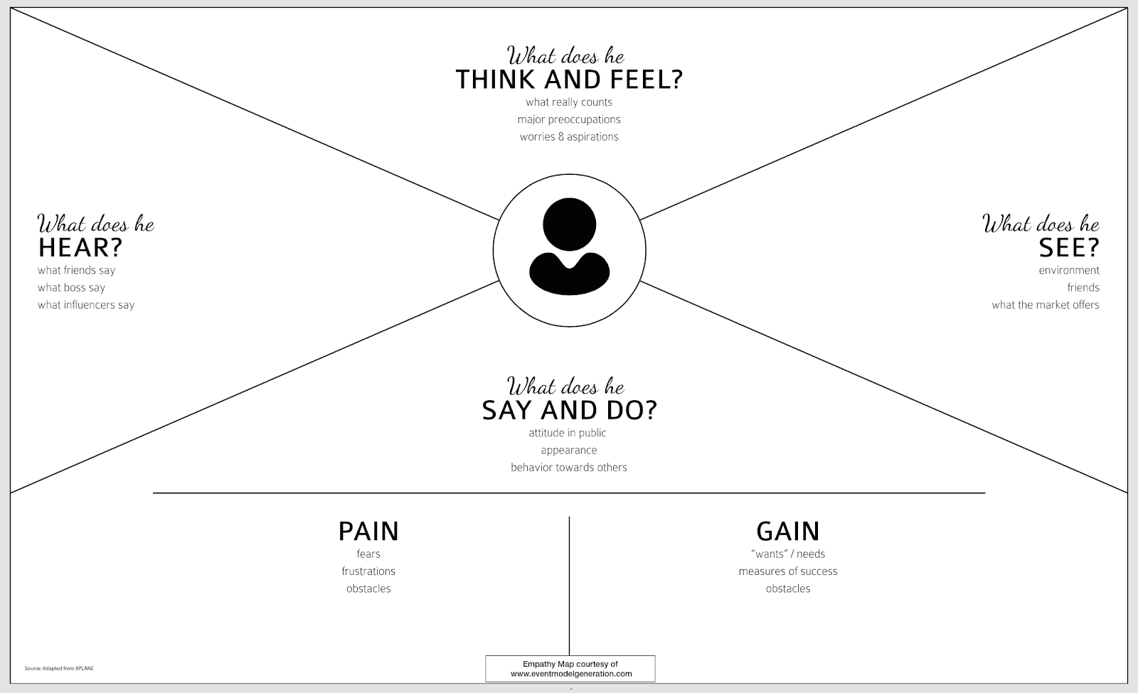 customer empathy map example