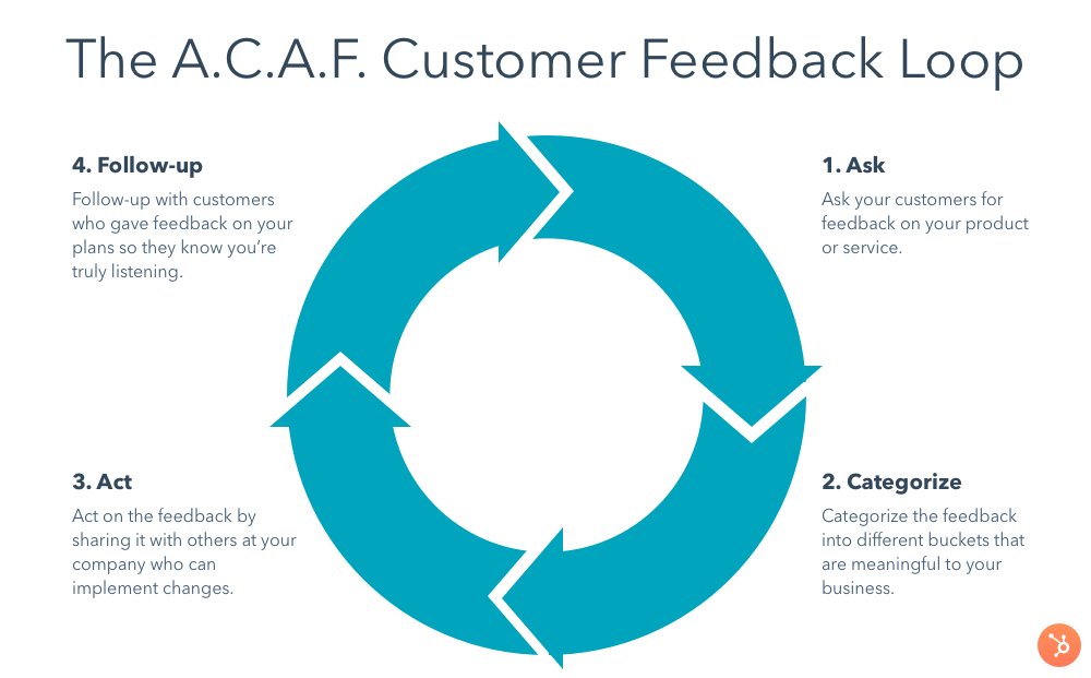 acaf customer feedback loop