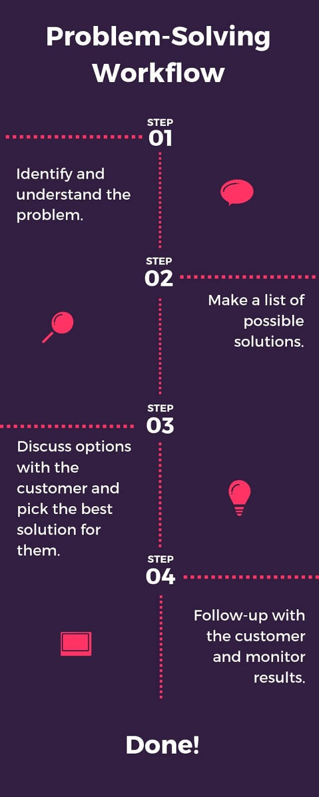 customer problem solving workflow
