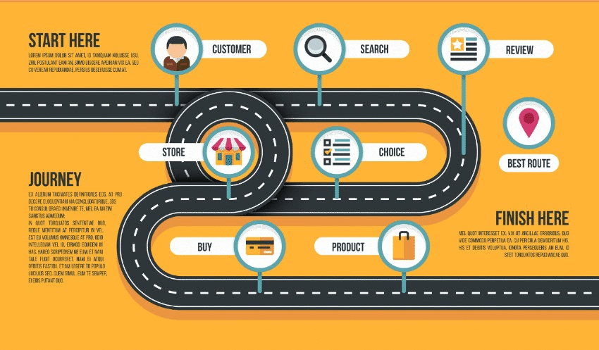 customer experience road map
