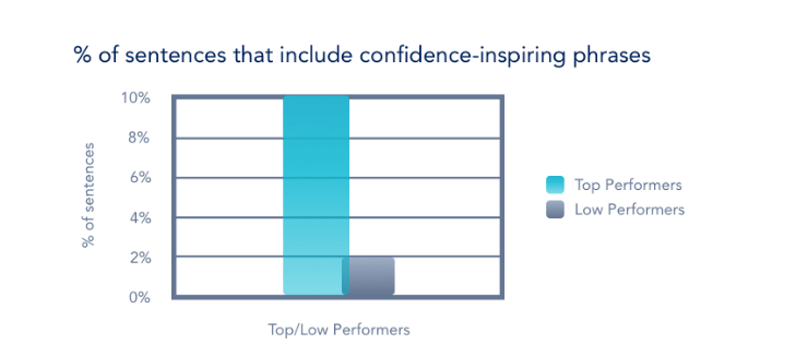 confidence words in sales calls
