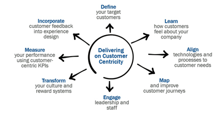 not enough companies are customer-centric